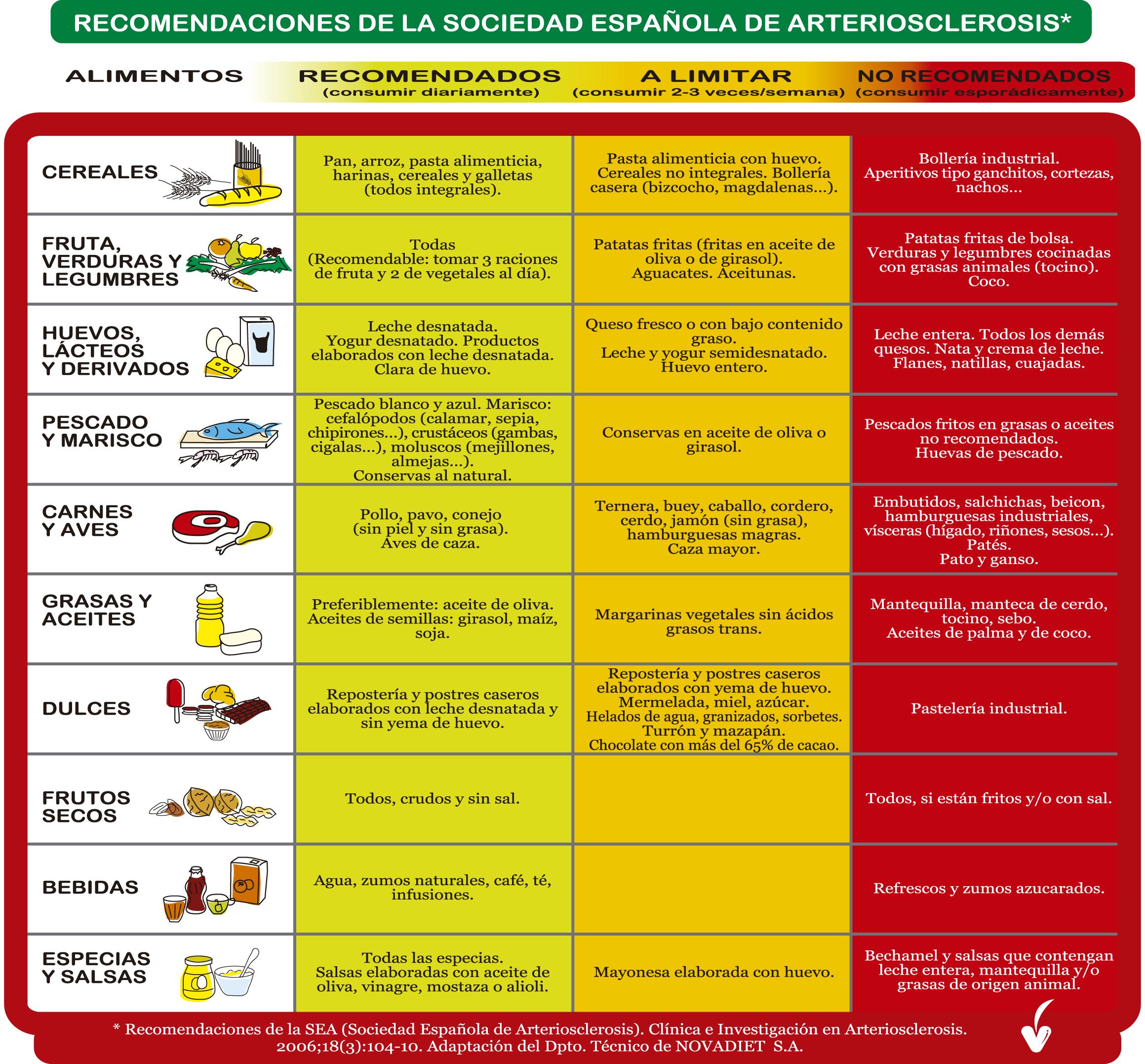 Recomendaciones de la Sociedad Española de Arterioesclerosis