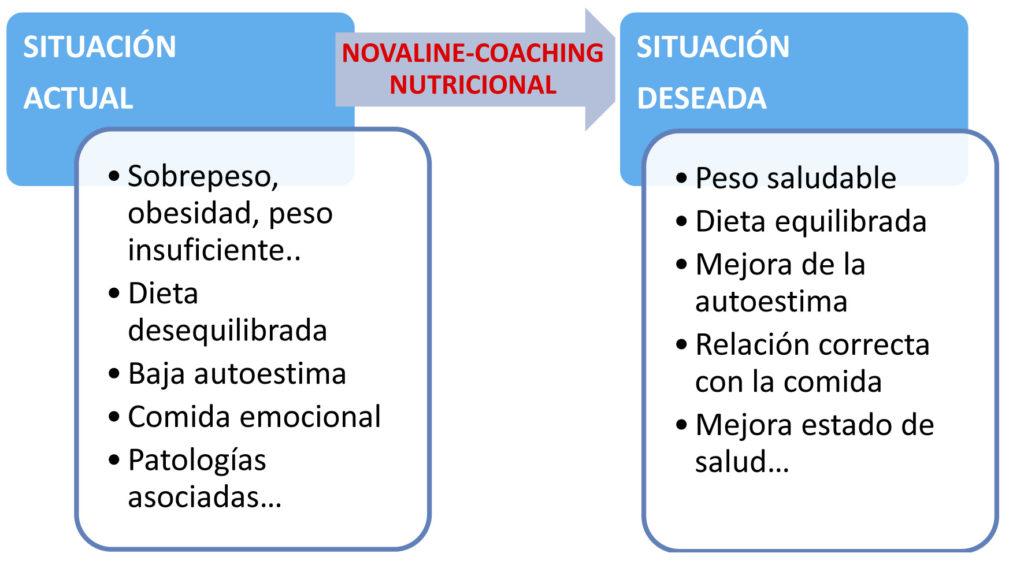 Explicacion Coaching para Blog-Redes Sociales