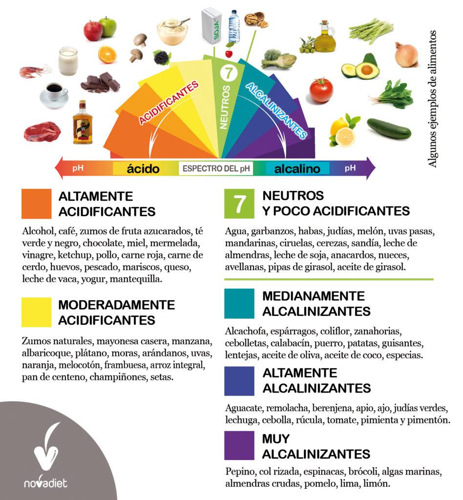 Tabla de alimentos para regular el pH